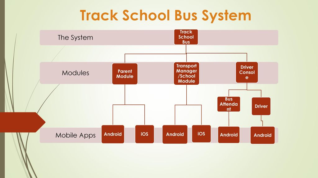 PRESENTS THE TRACK SCHOOL BUS APPLICATION - ppt download