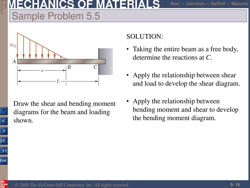 Analysis And Design Of Beams For Bending Ppt Download Draw The Shear Bendingmoment Diagrams Beam Andloading 16 Sample