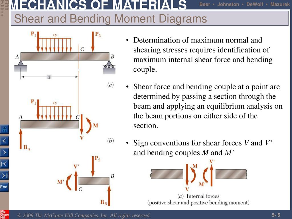 Analysis And Design Of Beams For Bending Ppt Download Shear Force Moment Diagrams Different 5