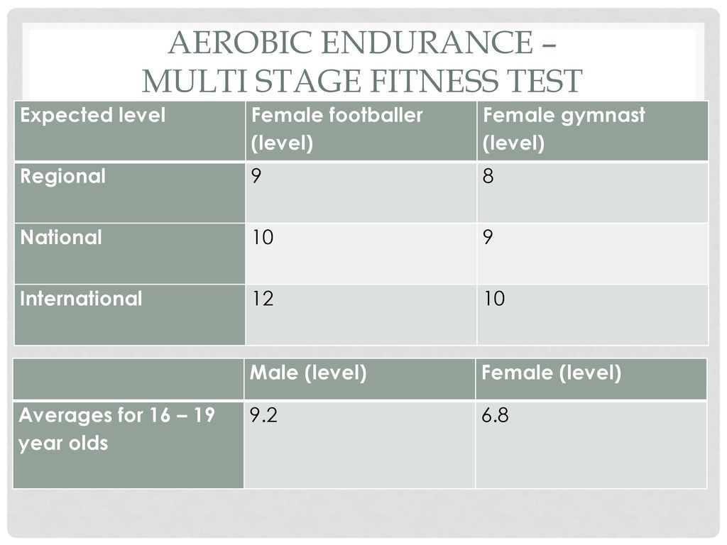 Fitness testing and training - ppt download