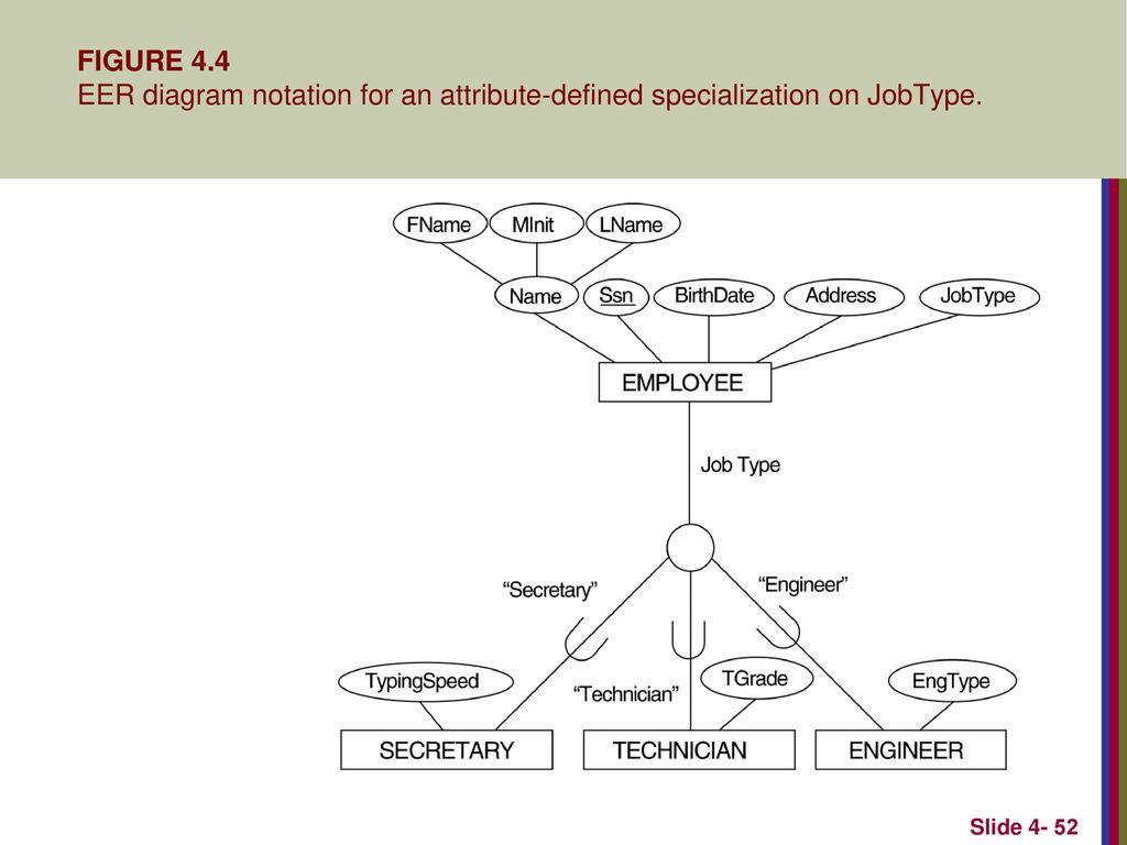 Eer diagram symbols trusted wiring diagram enhanced entity relationship eer modeling ppt download database er diagram for student 52 figure ccuart Image collections