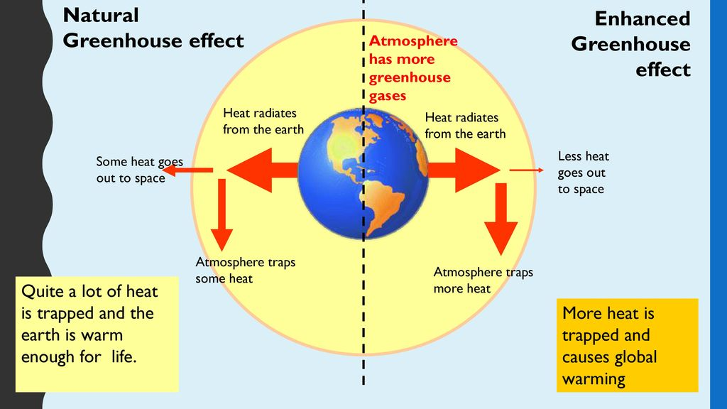 Global warming general studies unit f ppt download natural greenhouse effect enhanced greenhouse effect ccuart Image collections