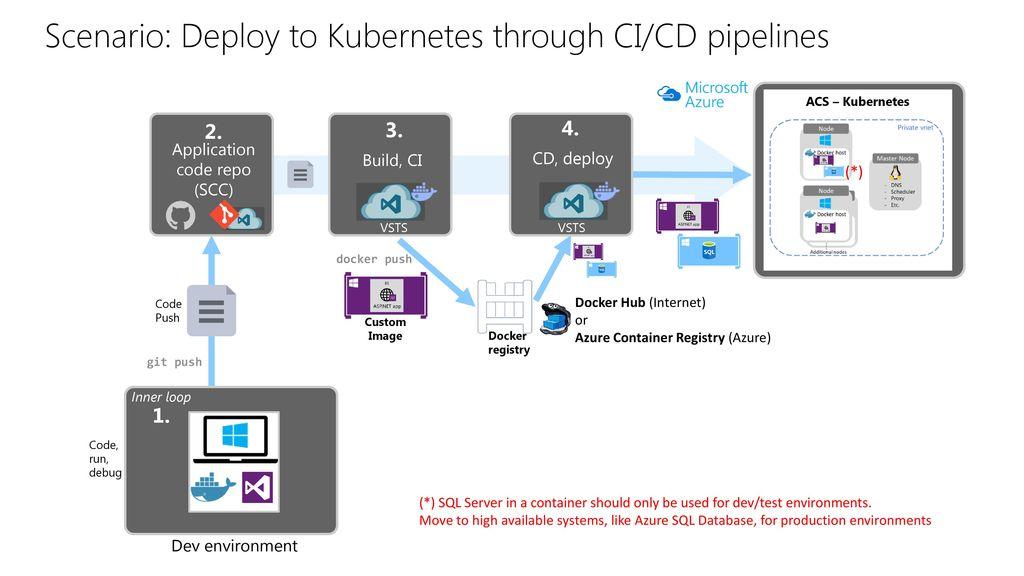 Microsoft /26/2018 4:12 AM BRK3189 Modernizing existing  NET web