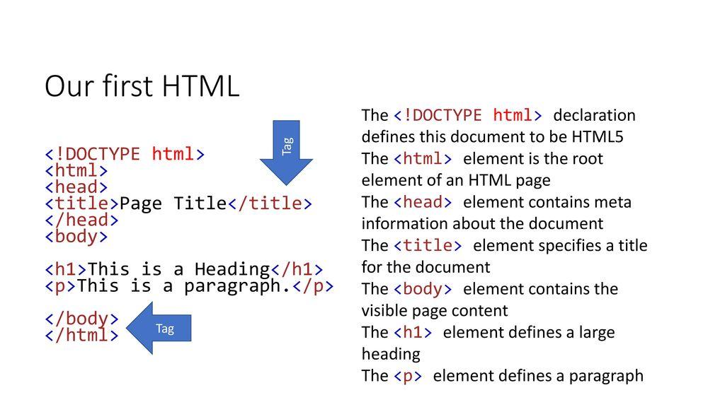 HyperText Markup Language - ppt download