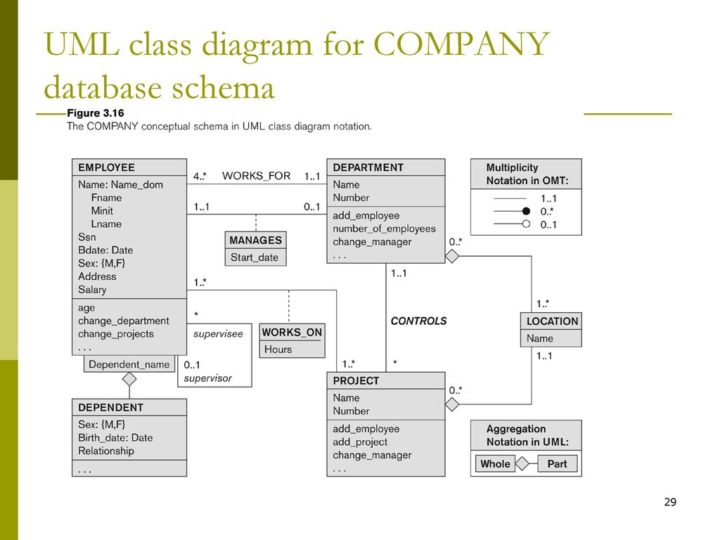 Chapter 3 data modeling using the entity relationship model ppt 29 uml class diagram for company database schema ccuart Image collections