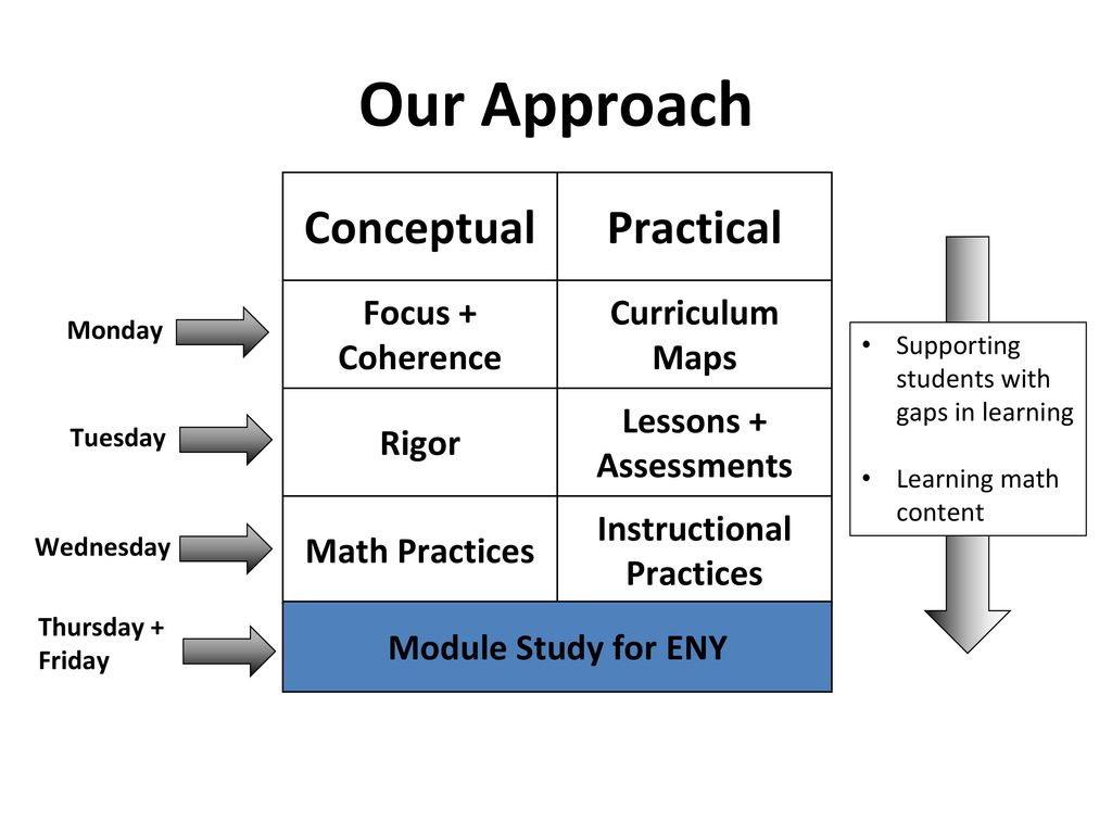 Standards Institute 201M EngageNY Module Study Algebra II