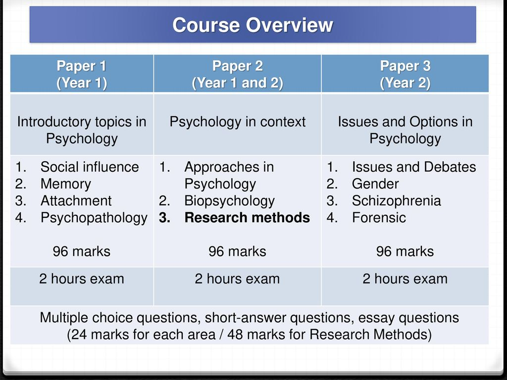 biopsychology topics for a research paper