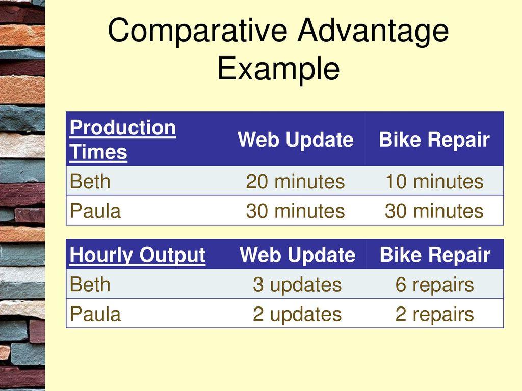 Comparative Advantage Ppt Download