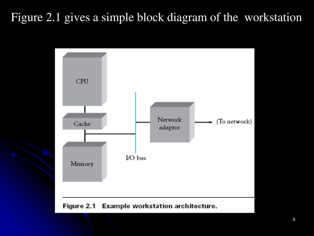Chapter 2 Data Link Networks Ppt Download Simple Block Diagram 5 Figure 21 Gives A Of The Workstation