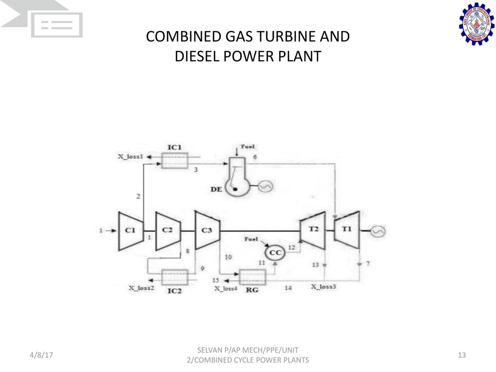 COMBINED GAS TURBINE AND DIESEL POWER PLANT