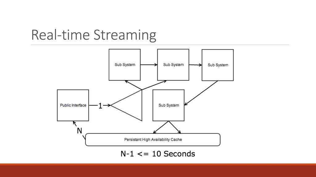 Real-time Streaming and Data Pipelines with Apache Kafka - ppt download