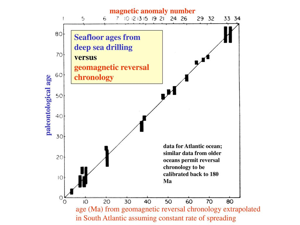 Aug 1993.. of the magnetic polarity timescale from sea-floor spreading rates.