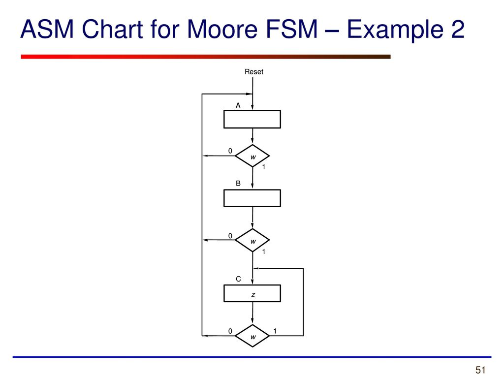 Ece 448 Lecture 6 Finite State Machines Diagrams Tables Example Of A Machine Or Chart 51 Asm For Moore Fsm 2