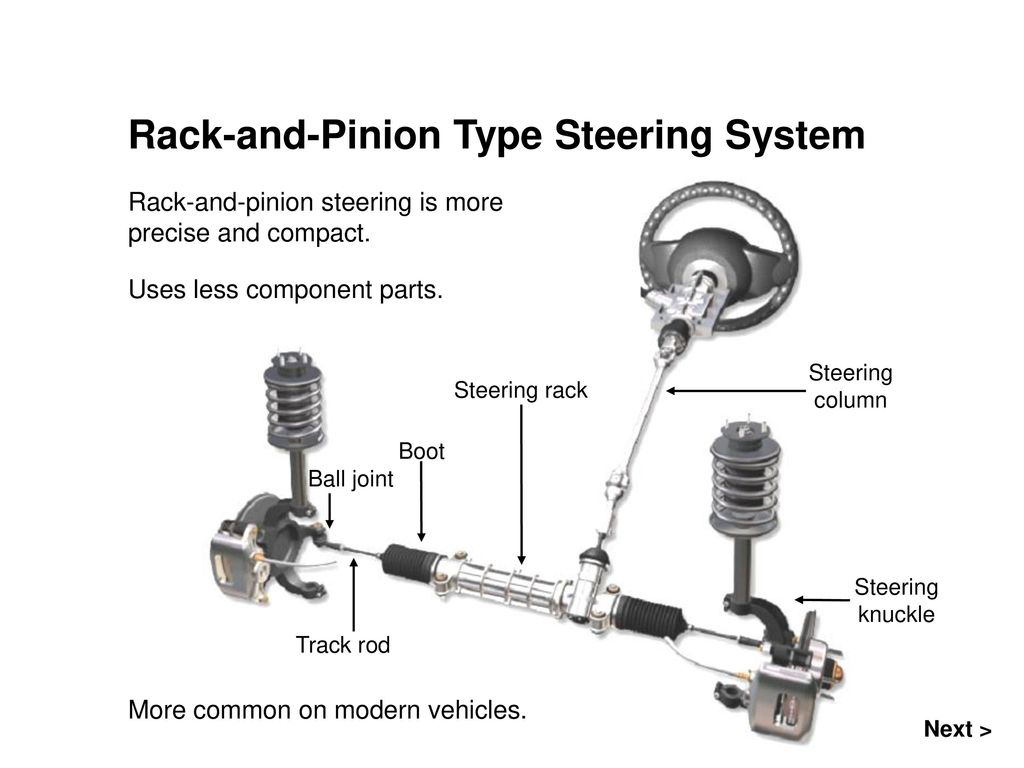 Steering Systems Topics Covered In This Presentation Ppt Download