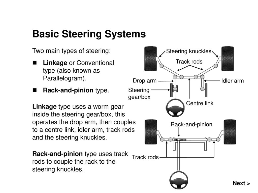 Basic Steering Systems