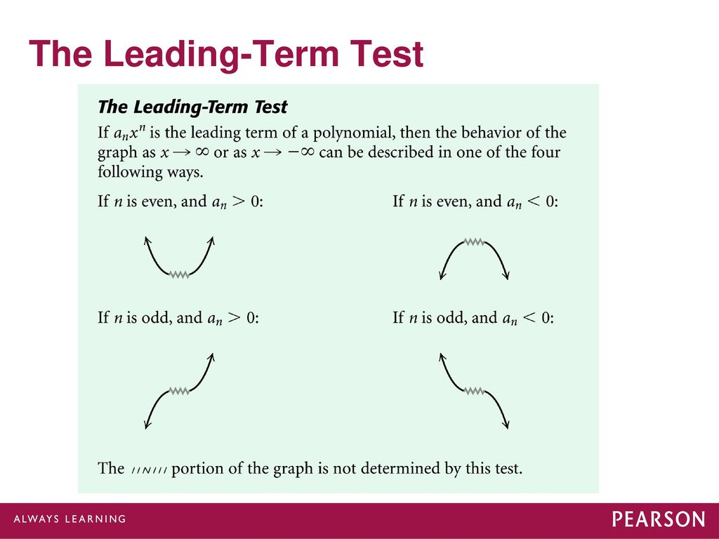 higher degree polynomial functions and graphs ppt download