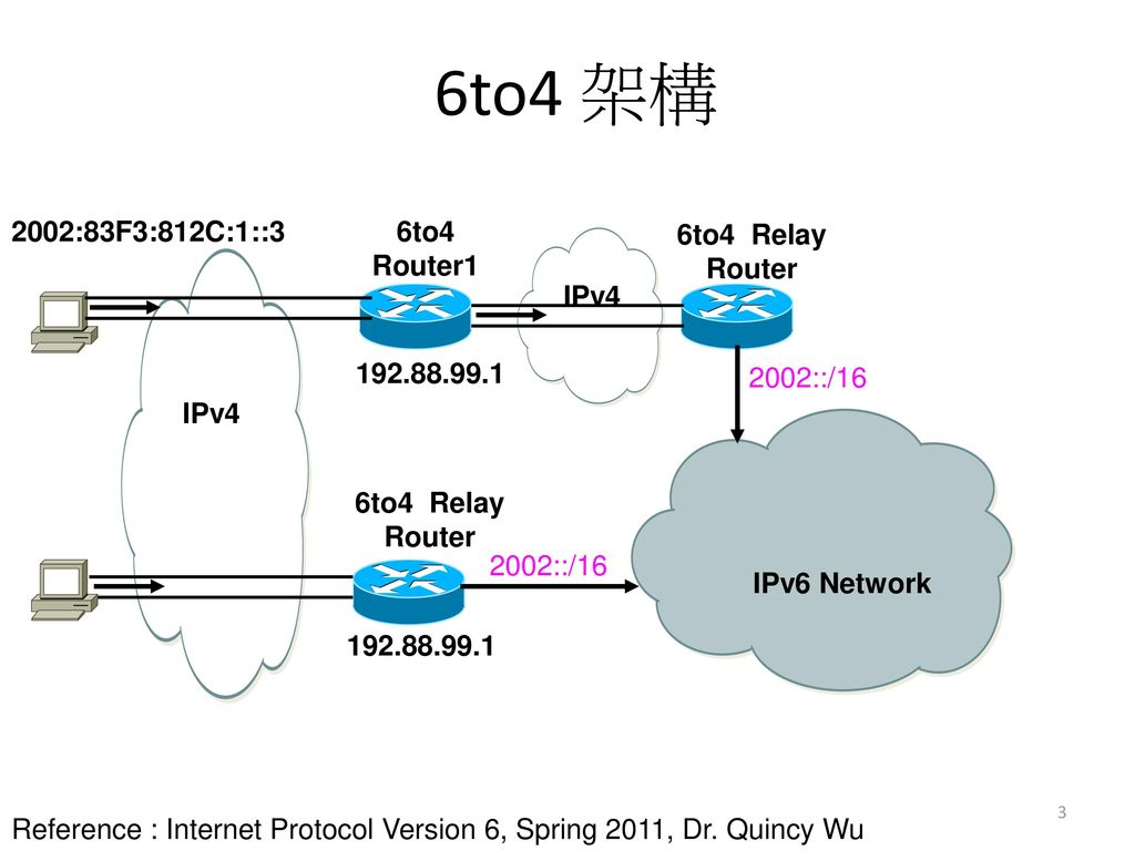 6RD on DD-WRT-based Home Router - ppt download