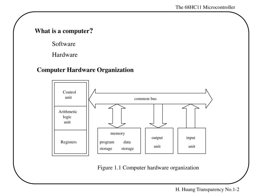 2 Computer Hardware Organization