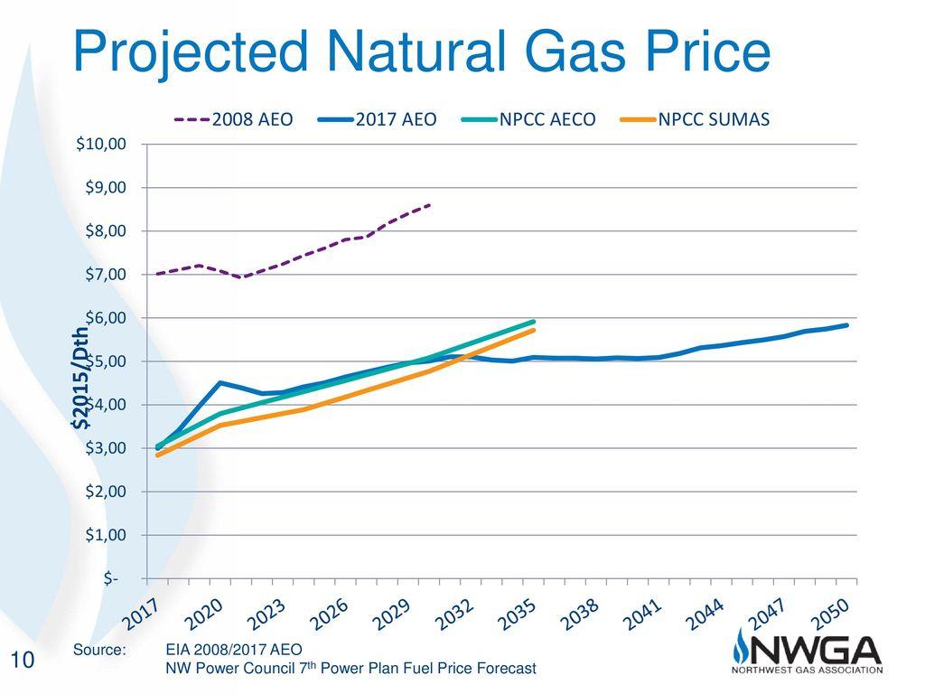 Northwest Gas Market Outlook - ppt download