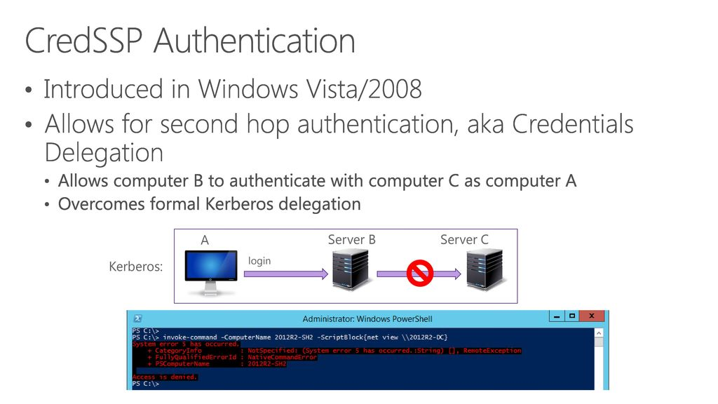 CredSSP in RDP Sreekanth Nadendla Windows Open