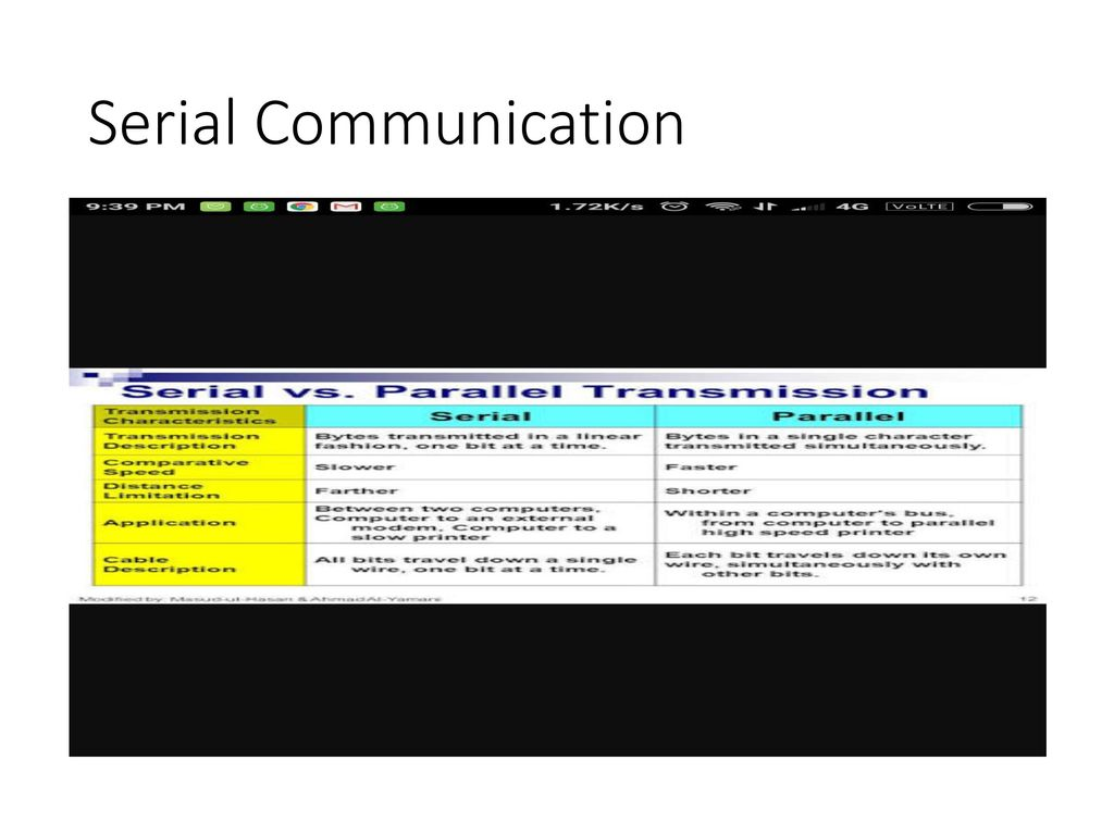 Serial Communication Protocols And Embedded IoT - ppt download