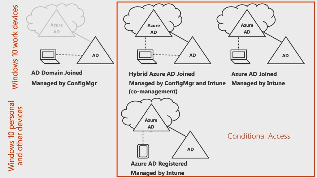 Secure Windows 10 with Intune, Azure AD and Configuration