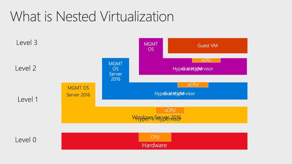 Nested Virtualization: A game changer in Hyper-V and Azure - ppt