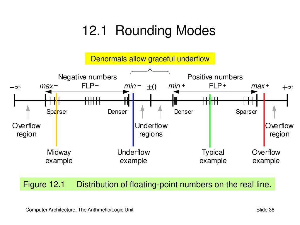 Part Iii The Arithmetic Logic Unit Ppt Download Diagram 38 Denormals Allow Graceful Underflow