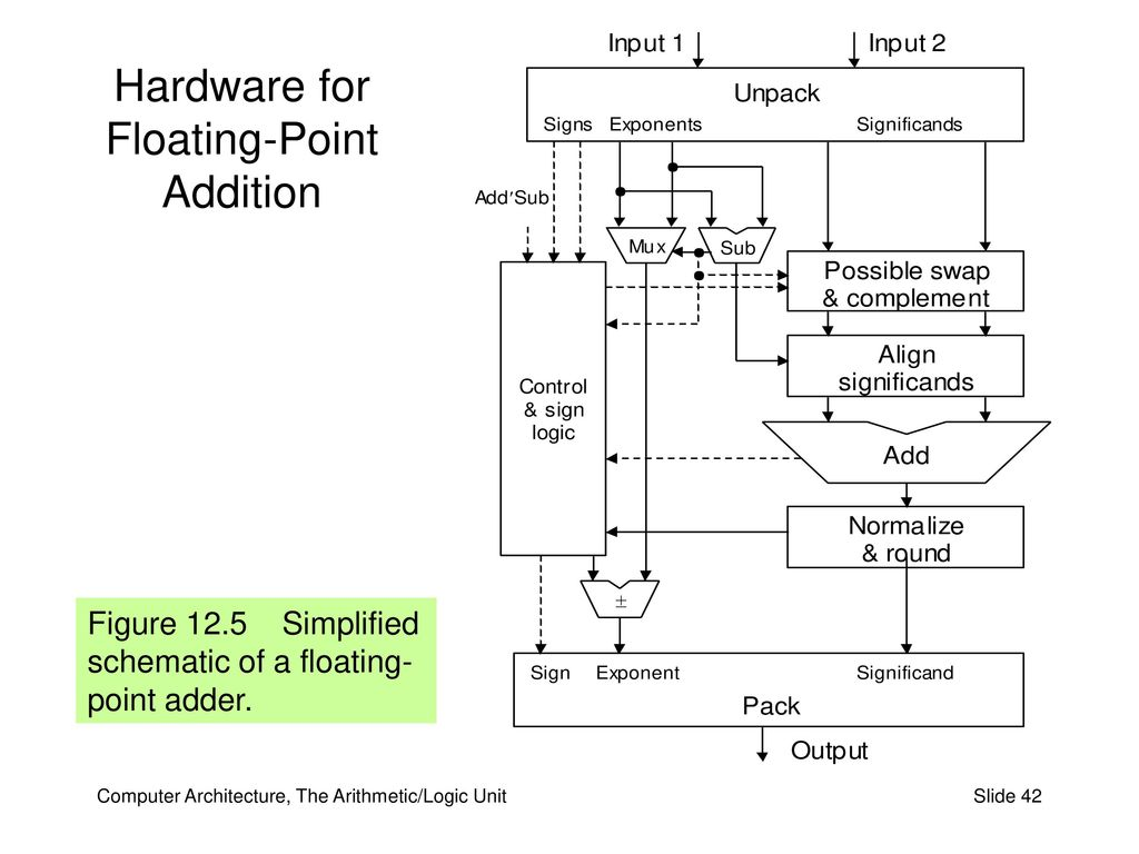 Part Iii The Arithmetic Logic Unit Ppt Download Diagram 42 Hardware