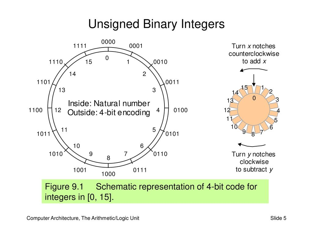 Part Iii The Arithmetic Logic Unit Ppt Download Diagram 5 Unsigned Binary Integers