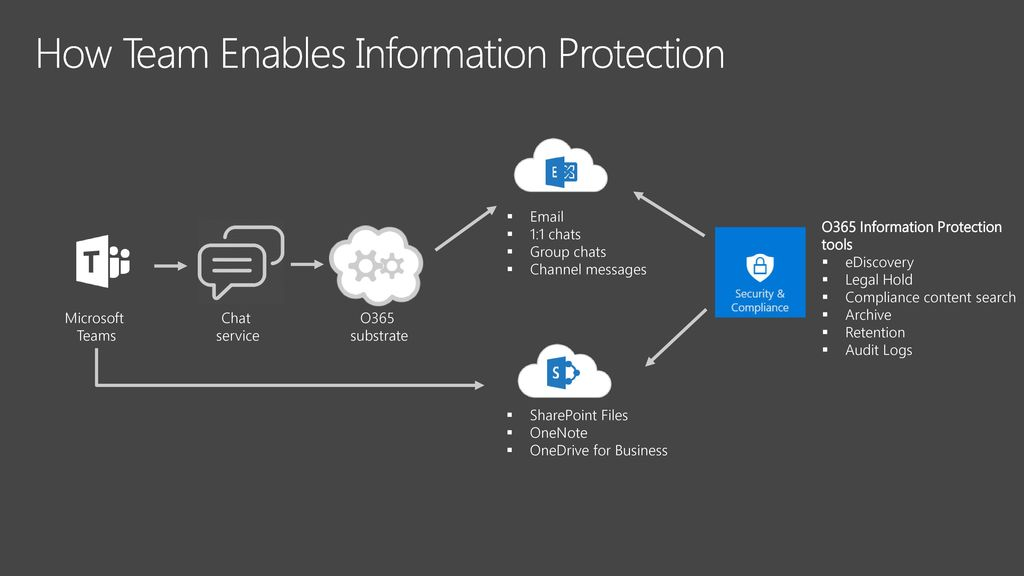 Get an overview of Microsoft Teams architecture - ppt download