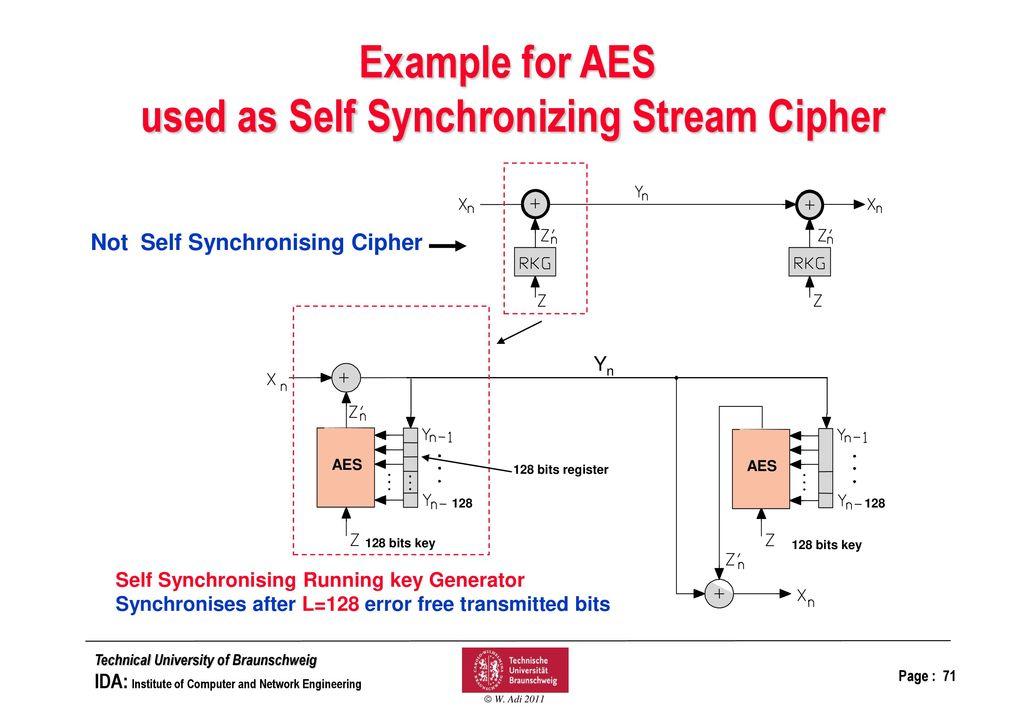 Network Security Secret-Key Ciphers: Block Ciphers: - ppt
