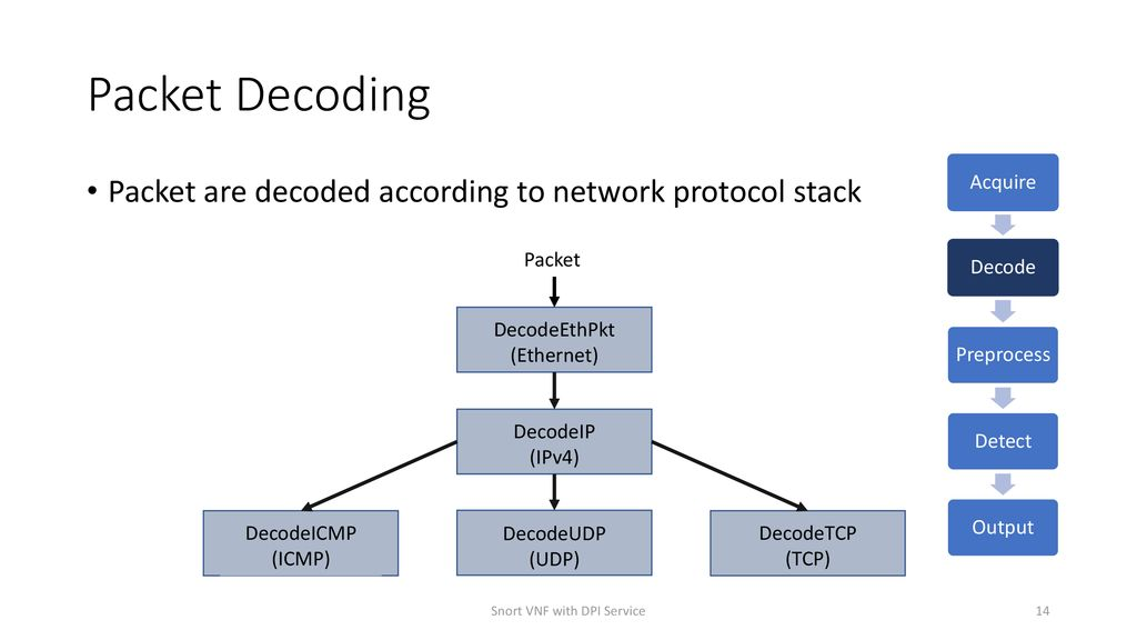 Snort Virtual Network Function with DPI Service - ppt download