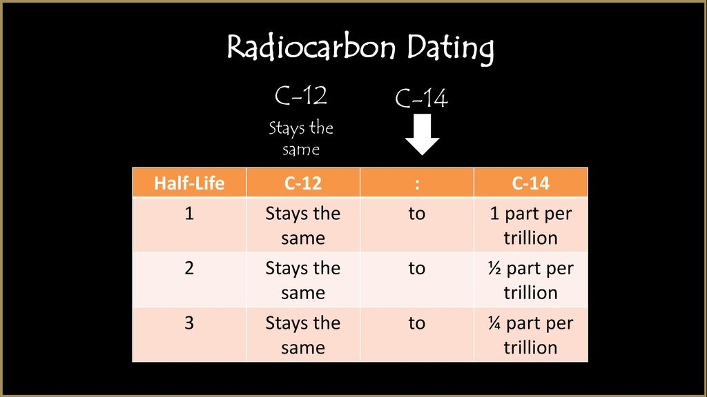what is wrong with radiocarbon dating
