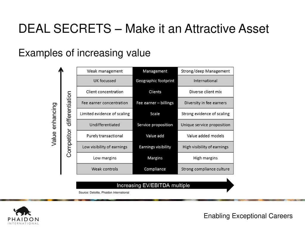 THE SECRETS BEHIND THE BEST DEALS IN THE SECTOR - ppt download