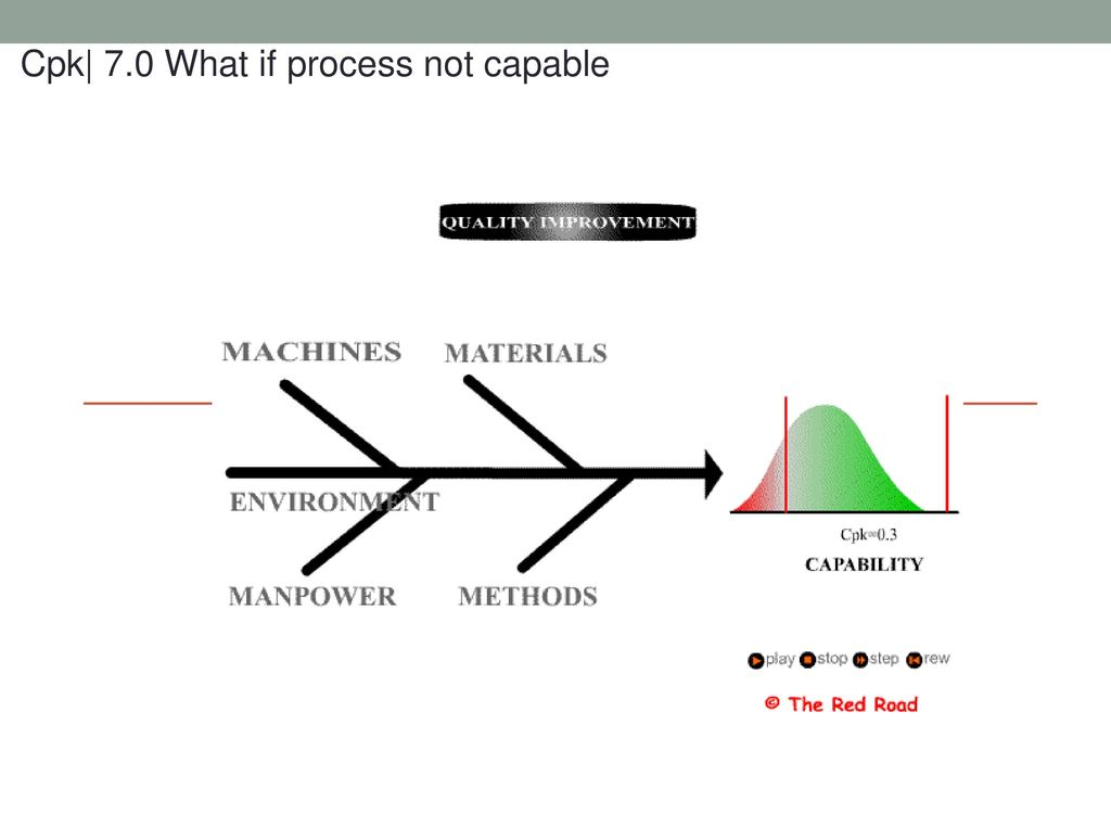 Process Capability and Capability Index - ppt download