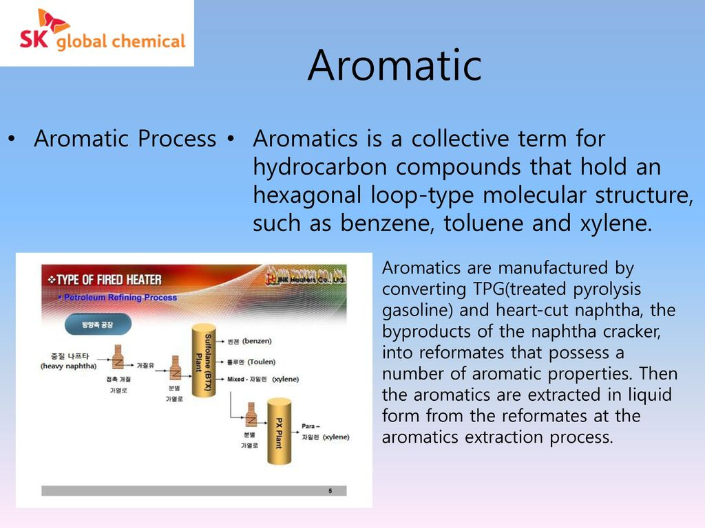 Contents Olefins Process Aromatics Process Polymer Process