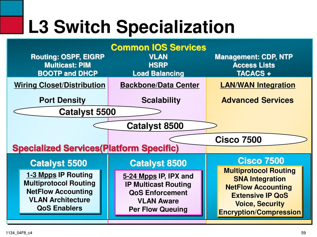 Switched Campus Intranets Ppt Download Data Wiring Closet 59 L3 Switch Specialization