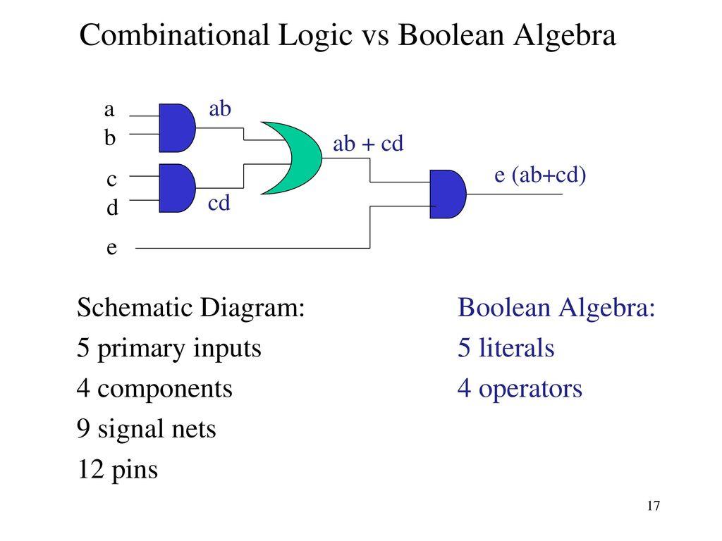 17 Combinational Logic vs Boolean Algebra ab + cd ...