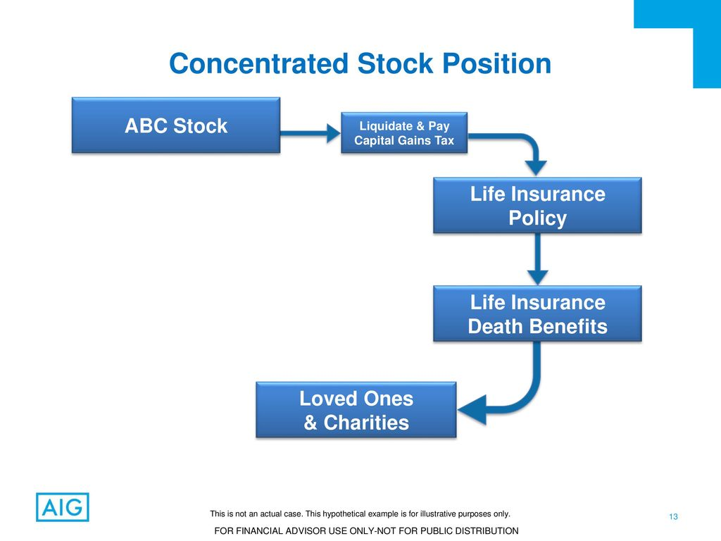 Liquidating stock after death
