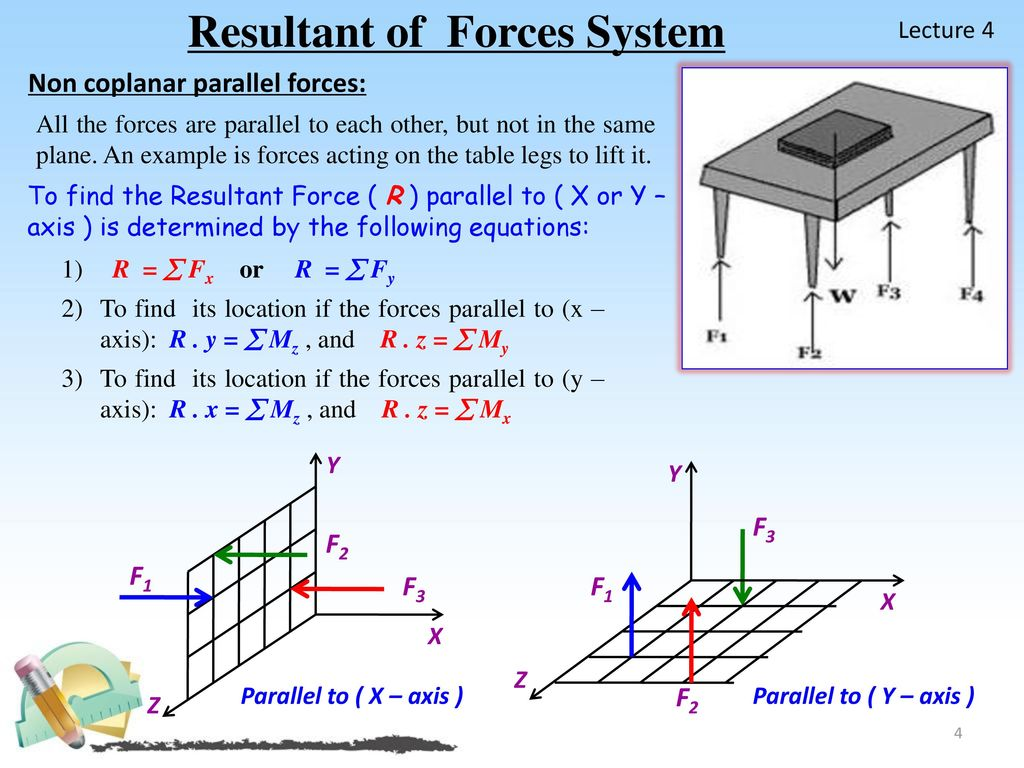 Resultant of Forces System - ppt download