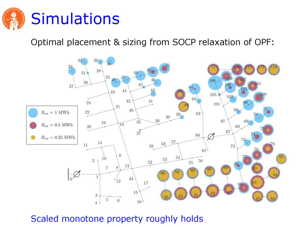 Optimal Storage Placement and Power Flow Solution - ppt download