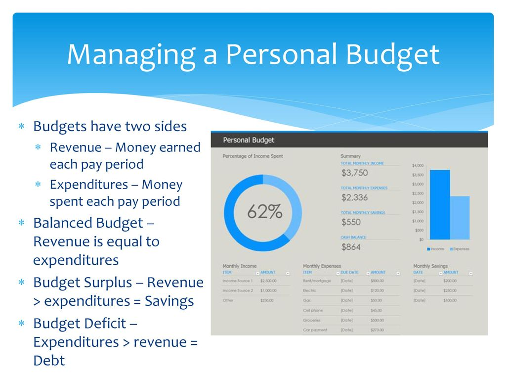 personal financial literacy managing financial well being ppt