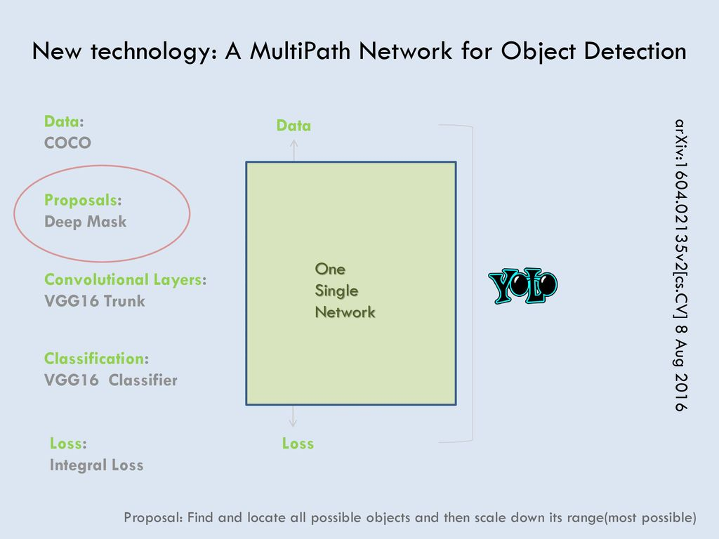 Object Detection based on Segment Masks - ppt download