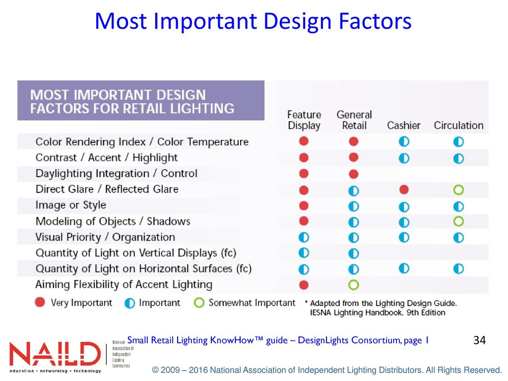 Applied Lighting – Retail Workbook - ppt download