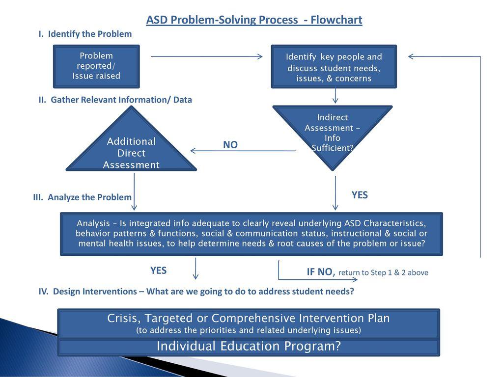 ASD Problem-Solving Process - ppt download