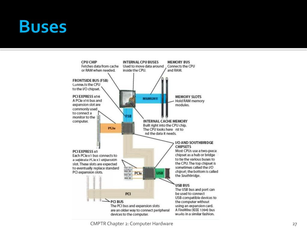 Computer Hardware System Unit Ppt Download Inside A Diagram Picture Of 27 Buses Cmptr Chapter 2