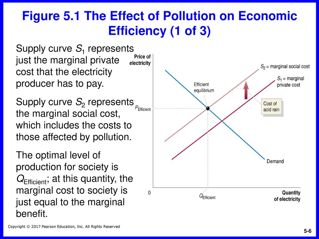 Economic efficiency of production and its components
