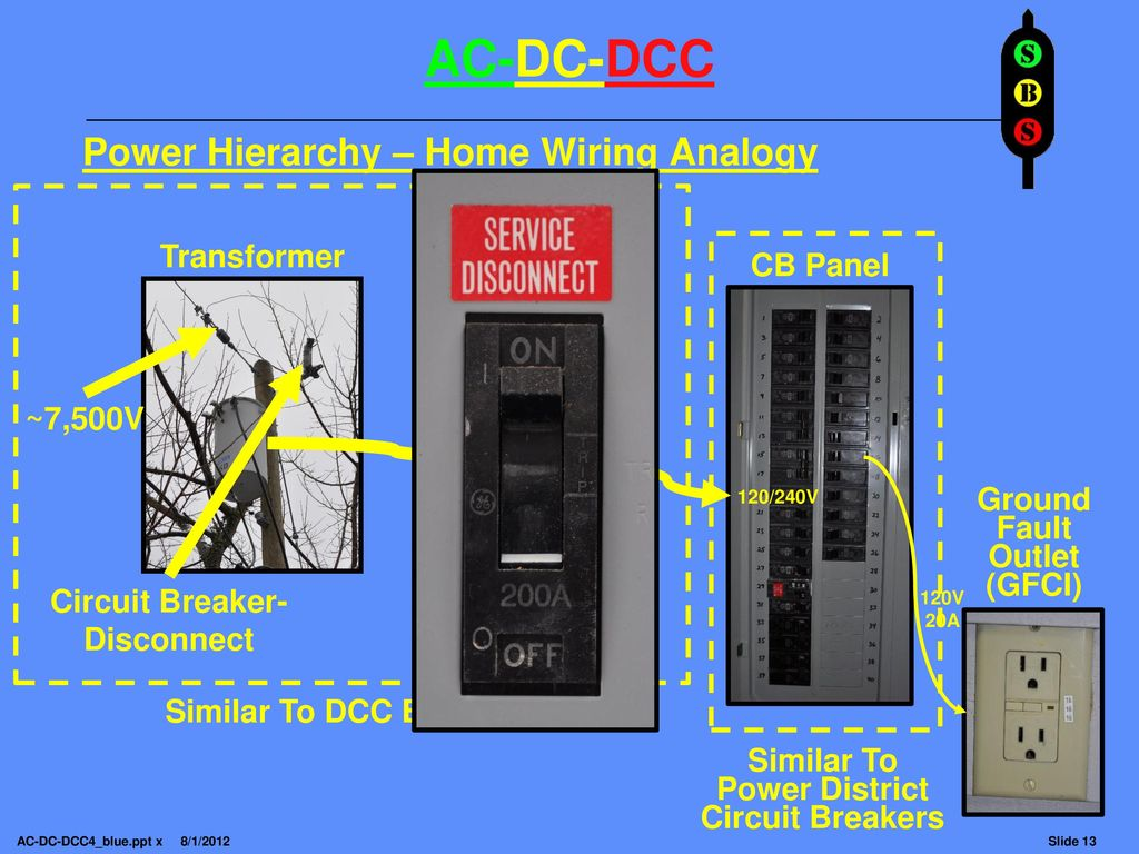 Note This Clinic Is Highly Animated With Picture Overlays And Dc Home Wiring Power Hierarchy Analogy