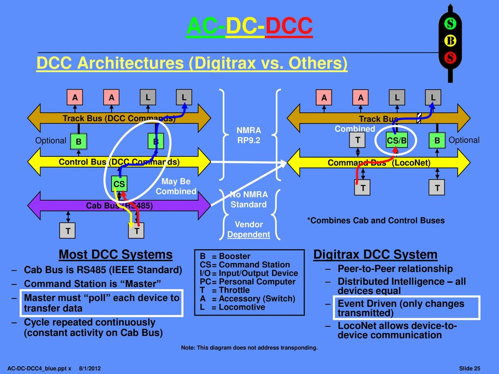 Note This Clinic Is Highly Animated With Picture Overlays And Digitrax Dcc Wiring Track 25 Architectures
